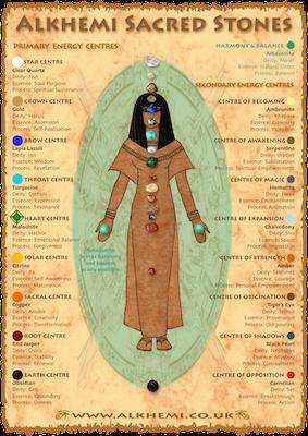 egyptian.chakras